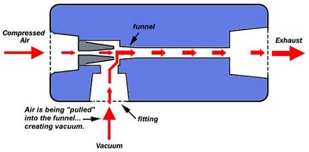 venturi jet pump design pictures